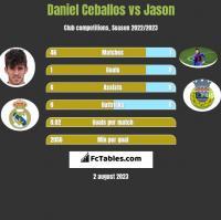 Daniel Ceballos vs Jason h2h player stats