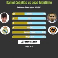 Daniel Ceballos vs Joao Moutinho h2h player stats