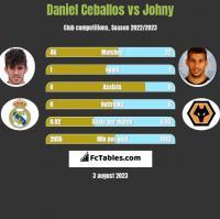 Daniel Ceballos vs Johny h2h player stats
