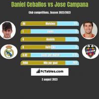 Daniel Ceballos vs Jose Campana h2h player stats