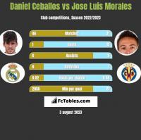 Daniel Ceballos vs Jose Luis Morales h2h player stats