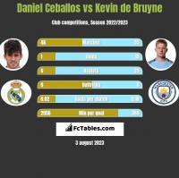Daniel Ceballos vs Kevin de Bruyne h2h player stats