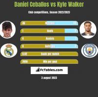 Daniel Ceballos vs Kyle Walker h2h player stats