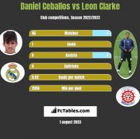 Daniel Ceballos vs Leon Clarke h2h player stats