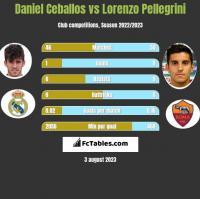 Daniel Ceballos vs Lorenzo Pellegrini h2h player stats