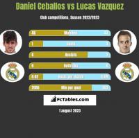 Daniel Ceballos vs Lucas Vazquez h2h player stats