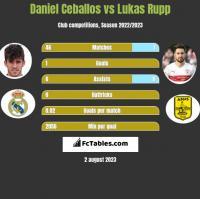 Daniel Ceballos vs Lukas Rupp h2h player stats