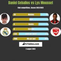 Daniel Ceballos vs Lys Mousset h2h player stats