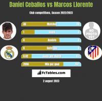 Daniel Ceballos vs Marcos Llorente h2h player stats