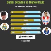 Daniel Ceballos vs Marko Grujic h2h player stats