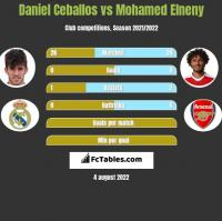 Daniel Ceballos vs Mohamed Elneny h2h player stats