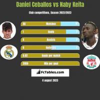 Daniel Ceballos vs Naby Keita h2h player stats