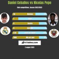 Daniel Ceballos vs Nicolas Pepe h2h player stats