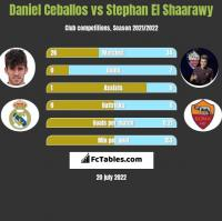 Daniel Ceballos vs Stephan El Shaarawy h2h player stats