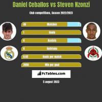 Daniel Ceballos vs Steven Nzonzi h2h player stats