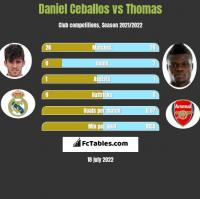 Daniel Ceballos vs Thomas h2h player stats