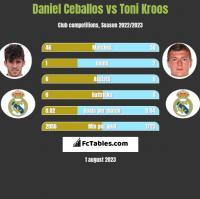 Daniel Ceballos vs Toni Kroos h2h player stats