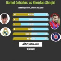 Daniel Ceballos vs Xherdan Shaqiri h2h player stats