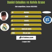 Daniel Ceballos vs Kelvin Arase h2h player stats