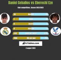 Daniel Ceballos vs Eberechi Eze h2h player stats