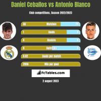 Daniel Ceballos vs Antonio Blanco h2h player stats