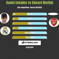 Daniel Ceballos vs Edward Nketiah h2h player stats