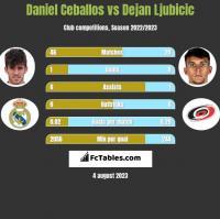 Daniel Ceballos vs Dejan Ljubicic h2h player stats