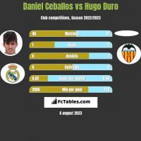 Daniel Ceballos vs Hugo Duro h2h player stats