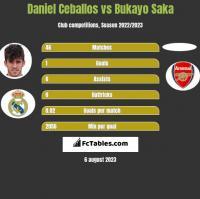 Daniel Ceballos vs Bukayo Saka h2h player stats
