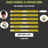 Daniel Ceballos vs Edmund Addo h2h player stats