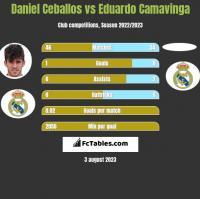 Daniel Ceballos vs Eduardo Camavinga h2h player stats