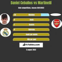 Daniel Ceballos vs Martinelli h2h player stats