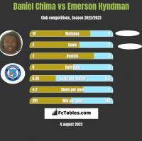 Daniel Chima vs Emerson Hyndman h2h player stats