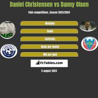 Daniel Christensen vs Danny Olsen h2h player stats