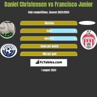 Daniel Christensen vs Francisco Junior h2h player stats
