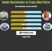 Daniel Christensen vs Frans Dhia Putros h2h player stats