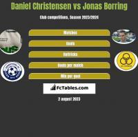 Daniel Christensen vs Jonas Borring h2h player stats