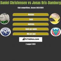 Daniel Christensen vs Jonas Brix-Damborg h2h player stats