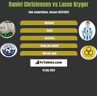 Daniel Christensen vs Lasse Kryger h2h player stats