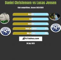Daniel Christensen vs Lucas Jensen h2h player stats