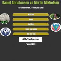 Daniel Christensen vs Martin Mikkelsen h2h player stats