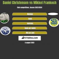 Daniel Christensen vs Mikkel Frankoch h2h player stats