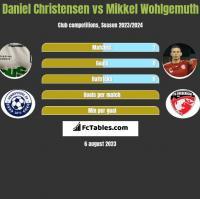 Daniel Christensen vs Mikkel Wohlgemuth h2h player stats