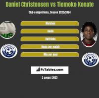 Daniel Christensen vs Tiemoko Konate h2h player stats