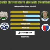 Daniel Christensen vs Ville Matti Steinmann h2h player stats