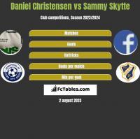 Daniel Christensen vs Sammy Skytte h2h player stats