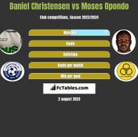 Daniel Christensen vs Moses Opondo h2h player stats