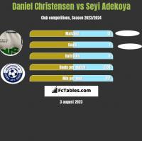 Daniel Christensen vs Seyi Adekoya h2h player stats