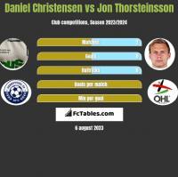 Daniel Christensen vs Jon Thorsteinsson h2h player stats