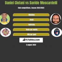 Daniel Ciofani vs Davide Moscardelli h2h player stats